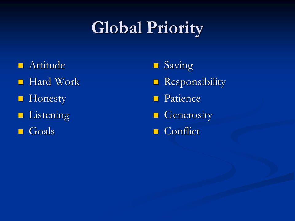 Global Priority Attitude Attitude Hard Work Hard Work Honesty Honesty Listening Listening Goals Goals Saving Saving Responsibility Responsibility Pati