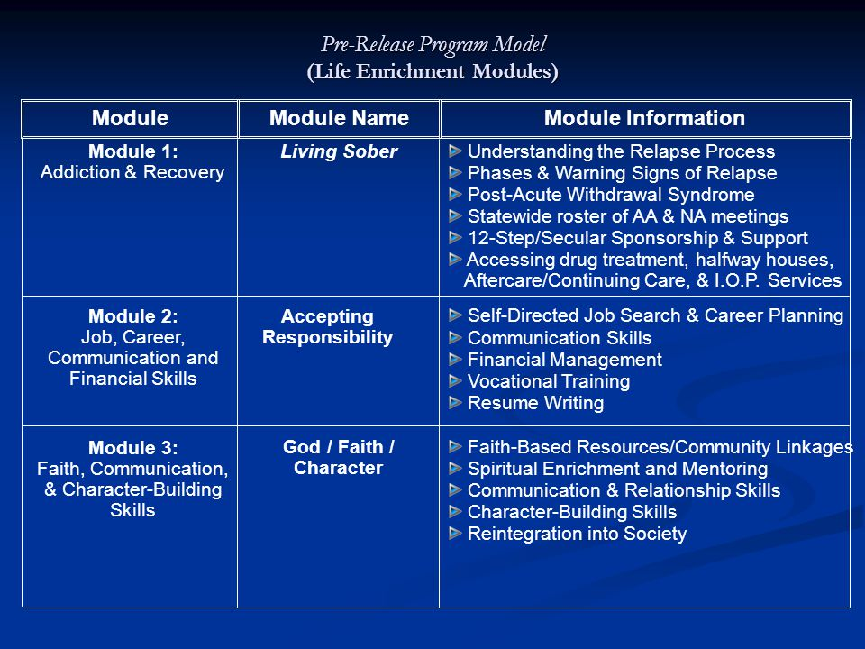 Pre-Release Program Model (Life Enrichment Modules) ModuleModule NameModule Information Module 1: Addiction & Recovery Living Sober Understanding the Relapse Process Phases & Warning Signs of Relapse Post-Acute Withdrawal Syndrome Statewide roster of AA & NA meetings 12-Step/Secular Sponsorship & Support Accessing drug treatment, halfway houses, Aftercare/Continuing Care, & I.O.P.