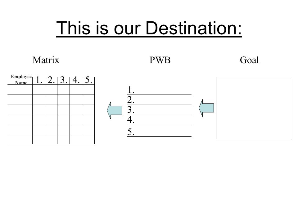 This is our Destination: GoalPWB 1. 2. 3. 4. 5. 1.2.3.4.5. Employee Name Matrix