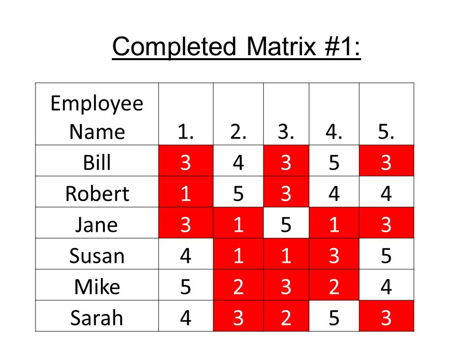 Completed Matrix #1: Employee Name1.2.3.4.5. Bill34353 Robert15344 Jane31513 Susan41135 Mike52324 Sarah43253