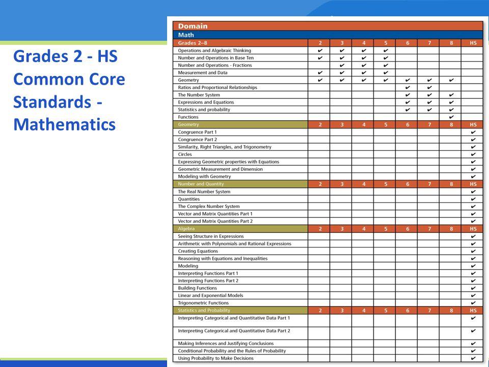 Grades 2 - HS Common Core Standards - Mathematics