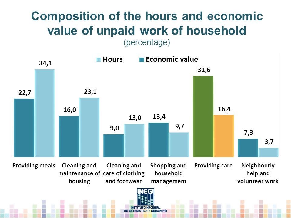 Composition of the hours and economic value of unpaid work of household (percentage)