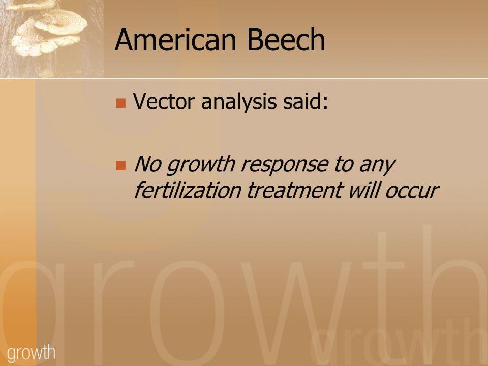 Beech Growth Response 0.003 0.09 0.17 0.02 0.07 p-values: