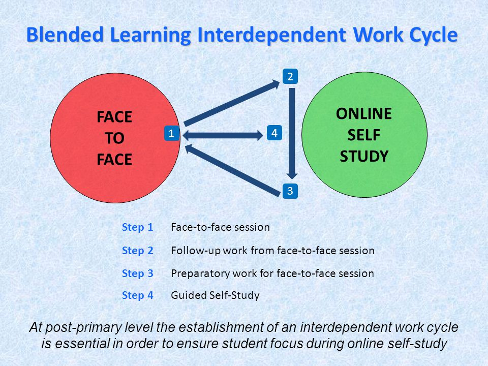 Blended Learning Interdependent Work Cycle Step 3Preparatory work for face-to-face session ONLINE SELF STUDY FACE TO FACE 1 2 3 Step 2Follow-up work from face-to-face session Step 1Face-to-face session 4 Step 4Guided Self-Study At post-primary level the establishment of an interdependent work cycle is essential in order to ensure student focus during online self-study