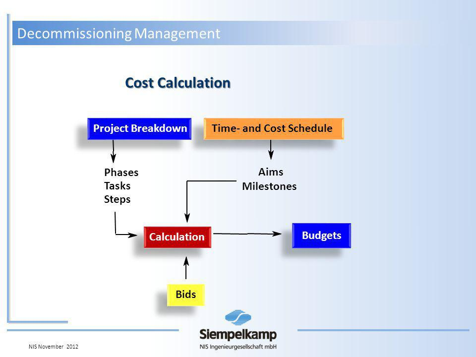 Project Breakdown Time- and Cost Schedule Bids Phases Tasks Steps Calculation Aims Milestones Budgets Cost Calculation Decommissioning Management NIS November 2012
