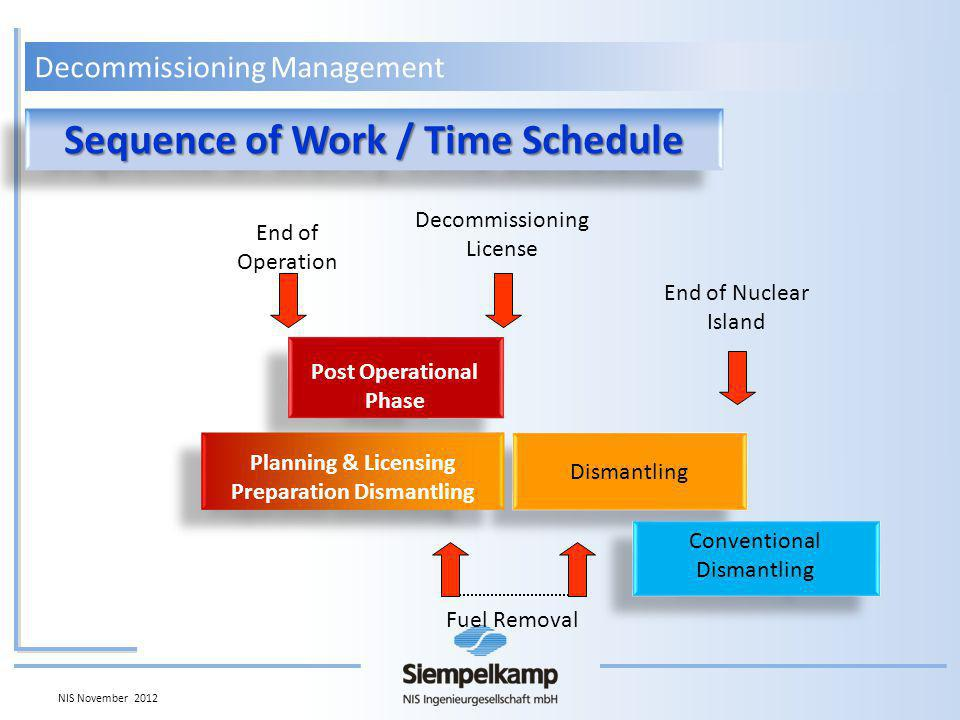 Decommissioning Management Sequence of Work / Time Schedule End of Operation Post Operational Phase Dismantling Conventional Dismantling End of Nuclear Island Decommissioning License Planning & Licensing Preparation Dismantling Fuel Removal