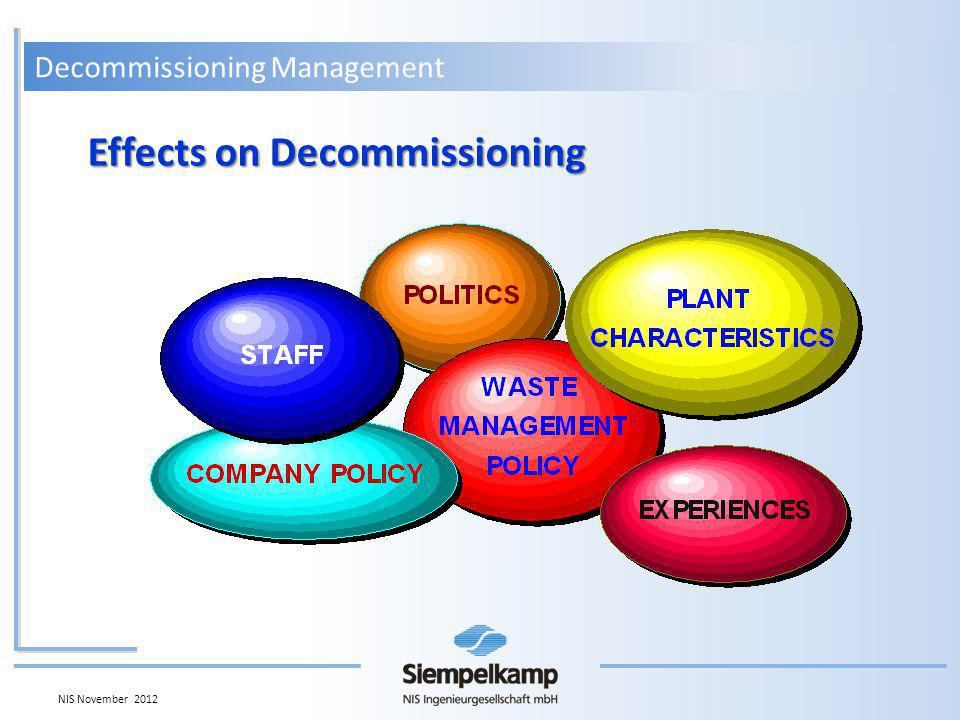 Decommissioning Management NIS November 2012 Immediate Dismantling Shut Down Decom License Operation Removal of Fuels Dismantling non controlled area Preparation Nuclear Dismantling Dismantling controlled area 2 - 4 Years 3 - 5 Years 12 - 16 Years Shut Down Systems