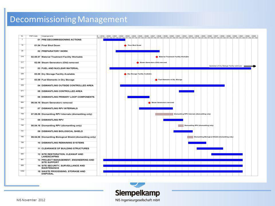 Decommissioning Management