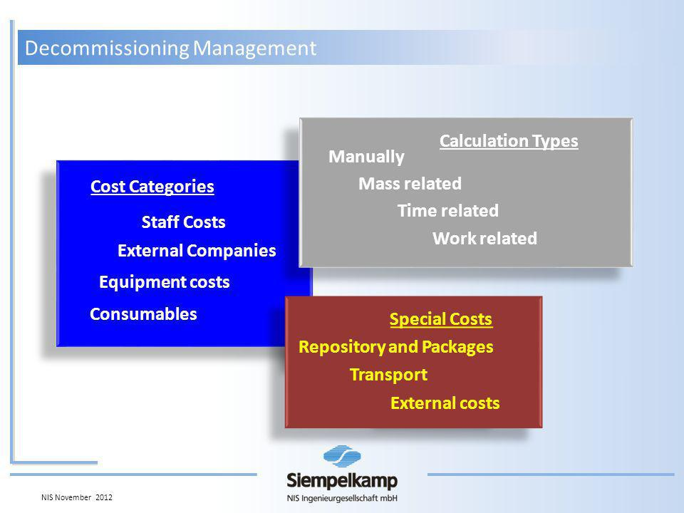 Staff Costs Consumables Equipment costs External Companies Cost Categories Repository and Packages Transport External costs Special Costs Manually Time related Mass related Work related Calculation Types Decommissioning Management NIS November 2012