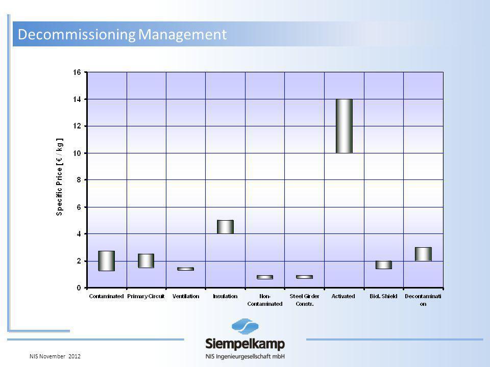 Decommissioning Management NIS November 2012