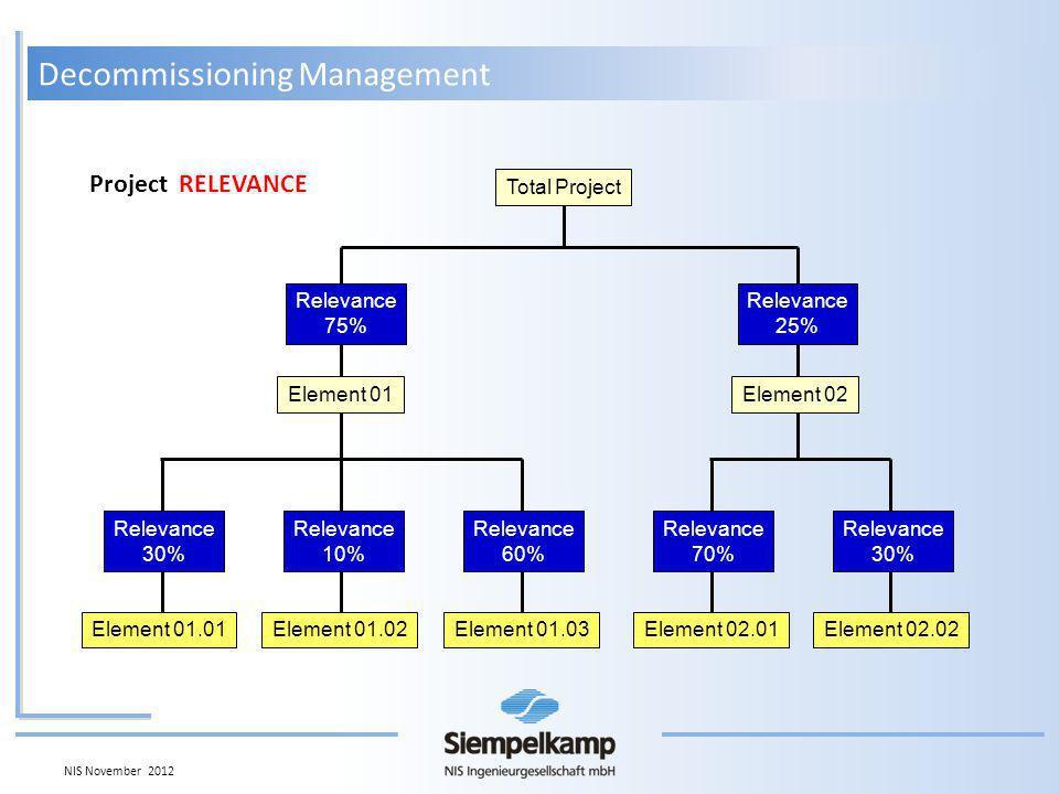 Element 01.01Element 01.02Element 01.03 Relevance 30% Relevance 10% Relevance 60% Element 02.01Element 02.02 Relevance 70% Relevance 30% Element 01Element 02 Relevance 75% Relevance 25% Total Project Project RELEVANCE Decommissioning Management NIS November 2012