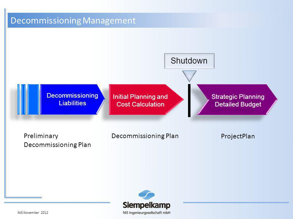 Decommissioning Management NIS November 2012 Initial Planning and Cost Calculation Initial Planning and Cost Calculation Shutdown Strategic Planning Detailed Budget Strategic Planning Detailed Budget Decommissioning Liabilities Decommissioning Liabilities Preliminary Decommissioning Plan ProjectPlan