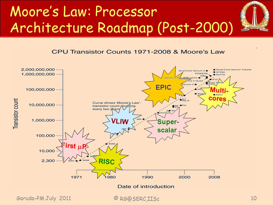 Garuda-PM July 2011 © RG@SERC,IISc 10 Moores Law: Processor Architecture Roadmap (Post-2000) First P RISC VLIW Super- scalar EPIC Multi- cores