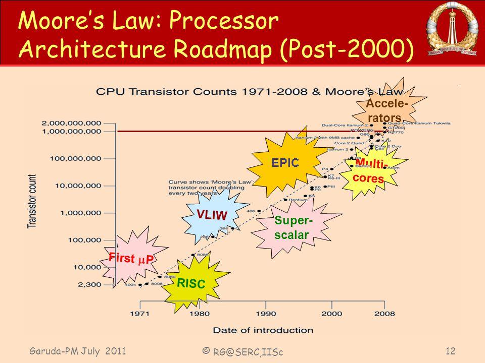 Garuda-PM July 2011 © RG@SERC,IISc 12 Moores Law: Processor Architecture Roadmap (Post-2000) First P RISC VLIW Super- scalar EPIC Multi- cores Accele-