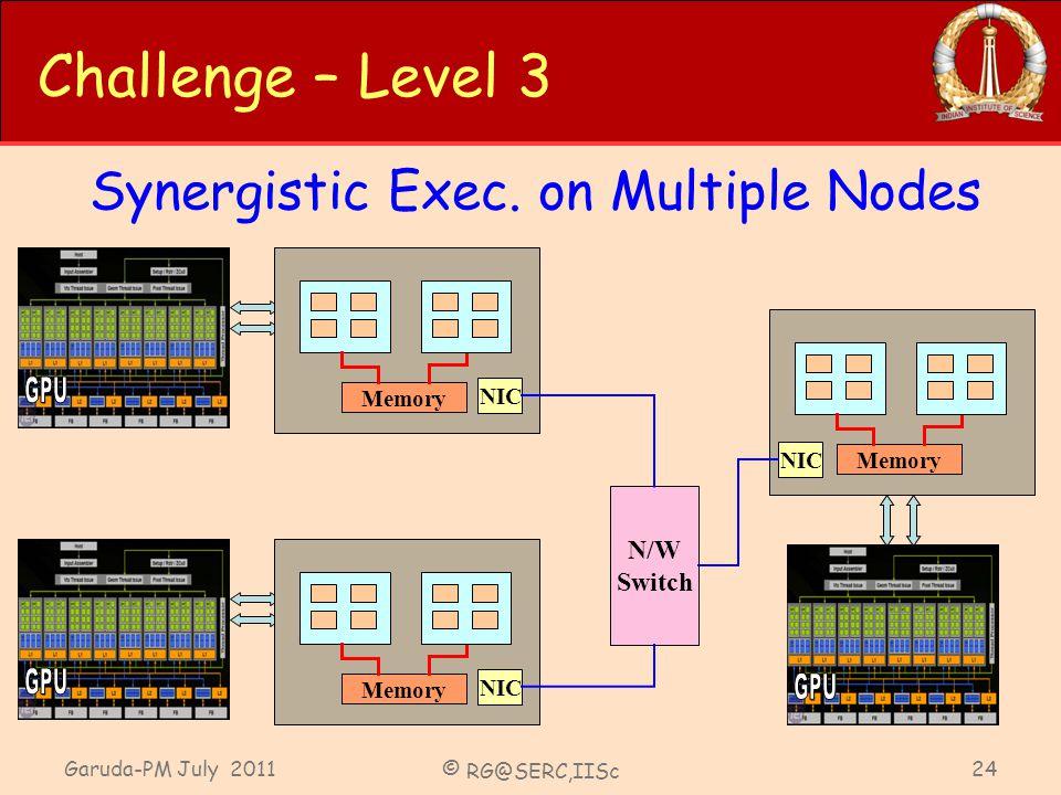 Garuda-PM July 2011 © RG@SERC,IISc 24 Challenge – Level 3 Synergistic Exec. on Multiple Nodes Memory NIC N/W Switch Memory NIC Memory NIC