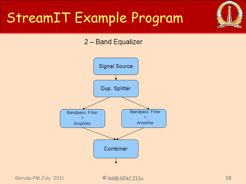 Garuda-PM July 2011 © RG@SERC,IISc 38 © RG@SERC,IISc 38 StreamIT Example Program Dup. Splitter Bandpass Filter + Amplifier Combiner Signal Source Band