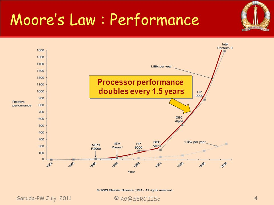 Garuda-PM July 2011 © RG@SERC,IISc 4 Moores Law : Performance Processor performance doubles every 1.5 years Processor performance doubles every 1.5 years