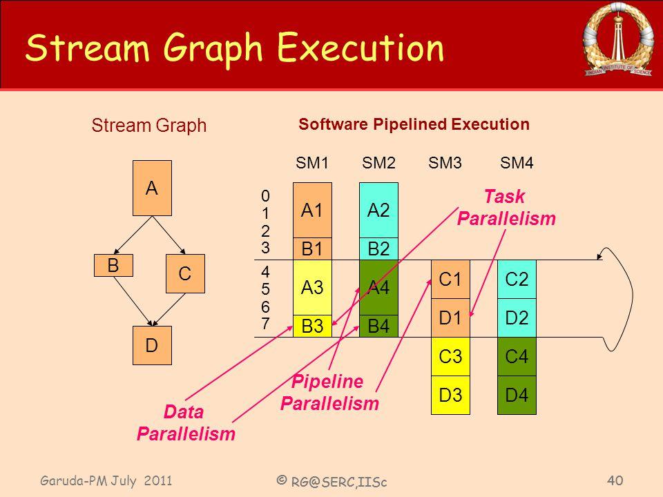 Garuda-PM July 2011 © RG@SERC,IISc 40 © RG@SERC,IISc 40 Stream Graph Execution Stream Graph Software Pipelined Execution A C D B SM1SM2SM3SM4 A1A2 A3A