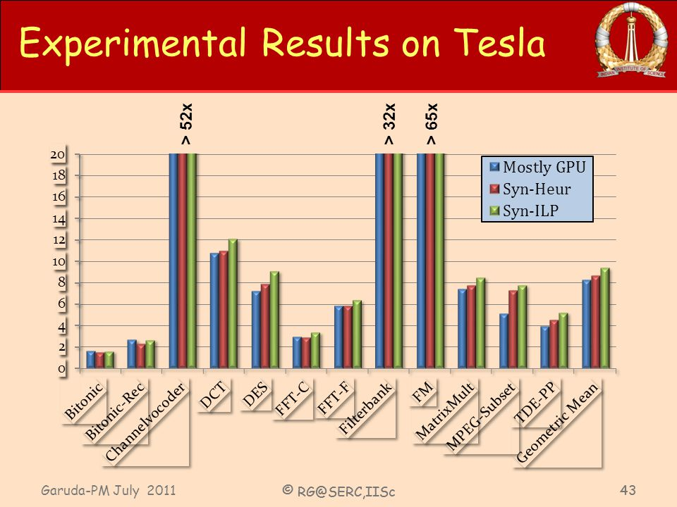Garuda-PM July 2011 © RG@SERC,IISc 43 © RG@SERC,IISc 43 Experimental Results on Tesla > 52x> 32x> 65x