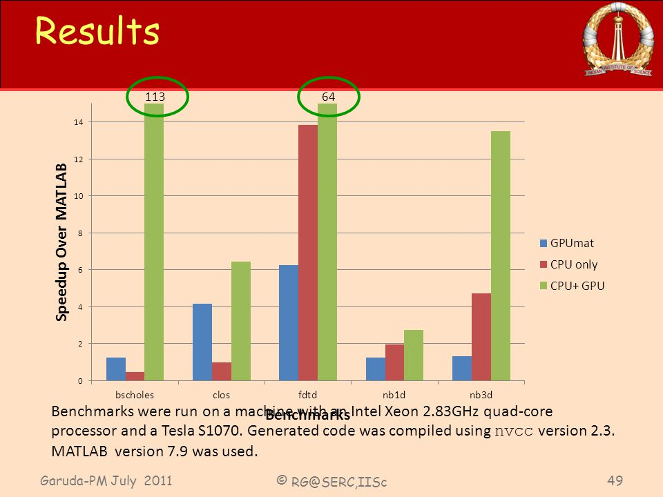 Garuda-PM July 2011 © RG@SERC,IISc 49 Results 11364 Benchmarks were run on a machine with an Intel Xeon 2.83GHz quad-core processor and a Tesla S1070.