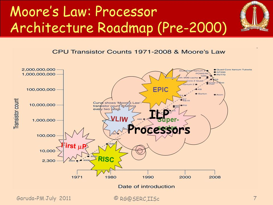Garuda-PM July 2011 © RG@SERC,IISc 7 Moores Law: Processor Architecture Roadmap (Pre-2000) First P Super- scalar EPIC RISC VLIW ILP Processors