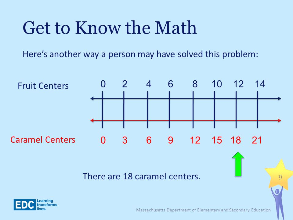 Get to Know the Math Massachusetts Department of Elementary and Secondary Education 9 Heres another way a person may have solved this problem: There a