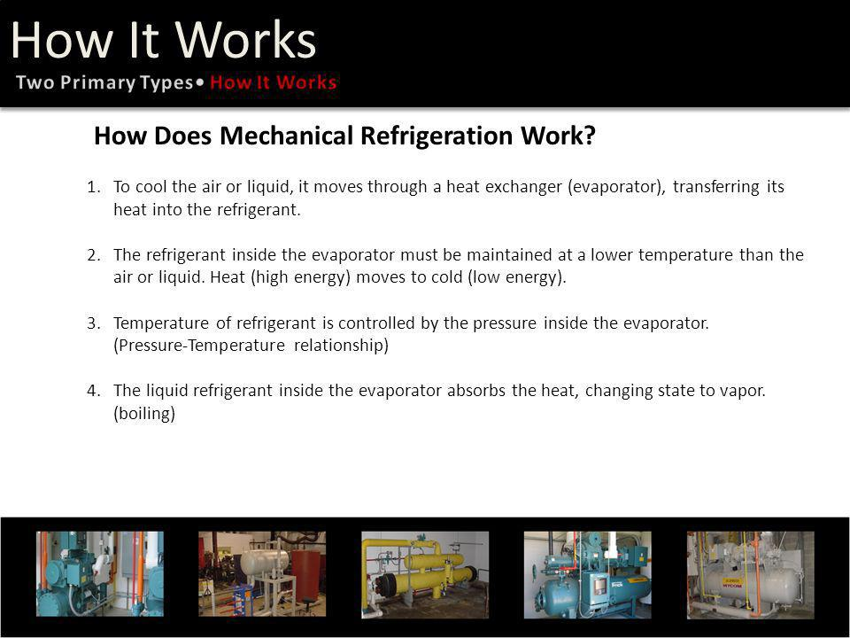 How Does Mechanical Refrigeration Work.