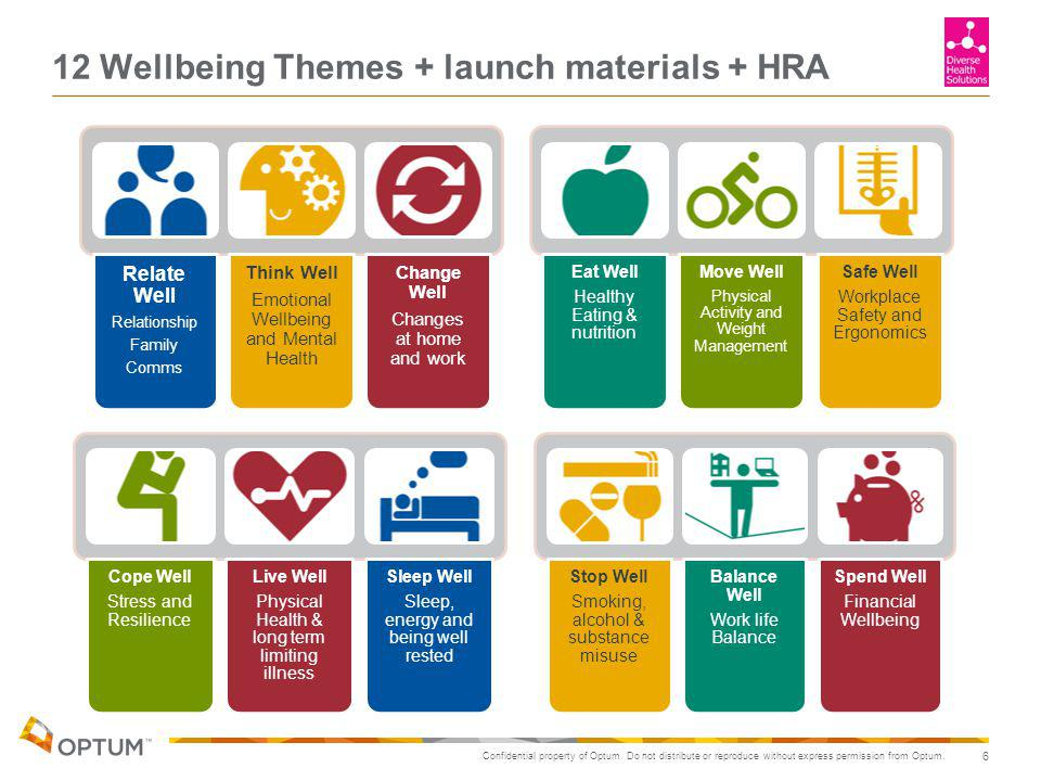 Confidential property of Optum. Do not distribute or reproduce without express permission from Optum. 12 Wellbeing Themes + launch materials + HRA 6