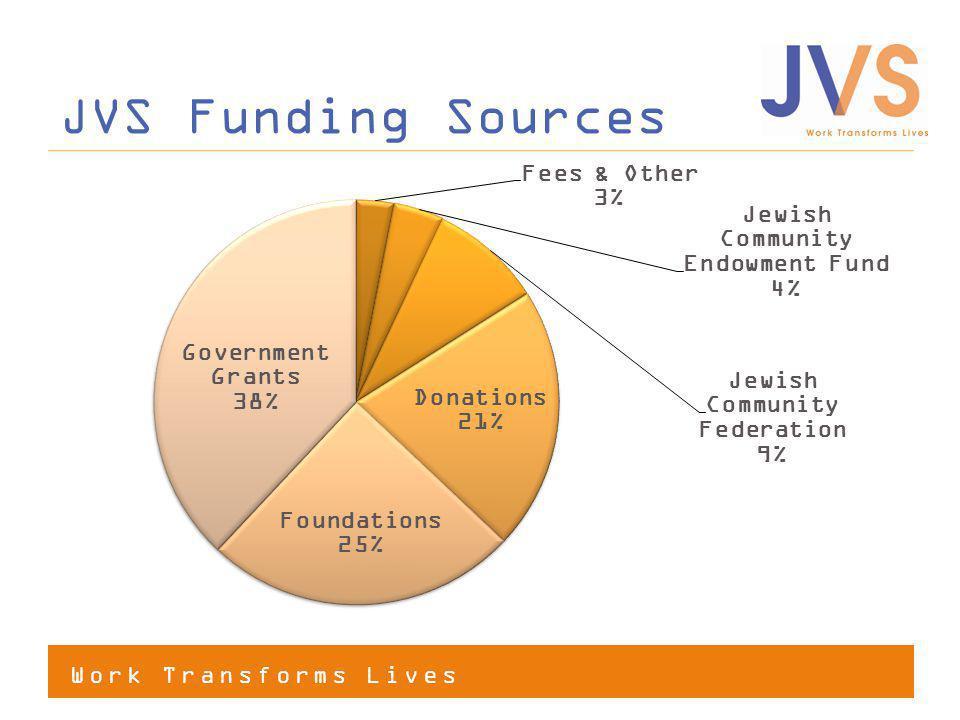 Work Transforms Lives JVS Funding Sources