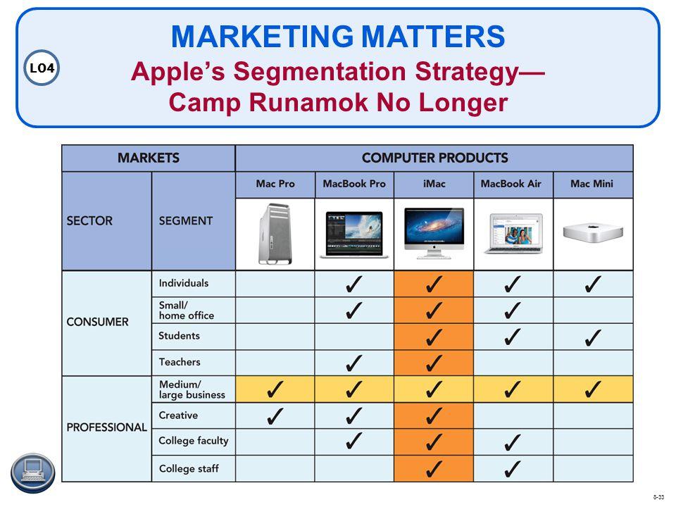MARKETING MATTERS Apples Segmentation Strategy Camp Runamok No Longer LO4 8-33
