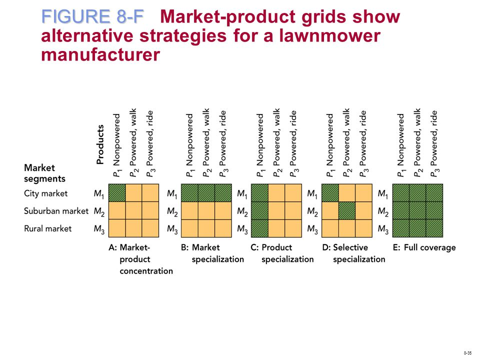FIGURE 8-F FIGURE 8-F Market-product grids show alternative strategies for a lawnmower manufacturer 8-35