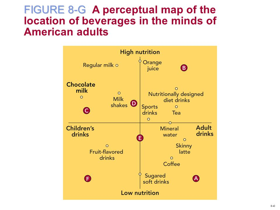 FIGURE 8-G FIGURE 8-G A perceptual map of the location of beverages in the minds of American adults 8-40