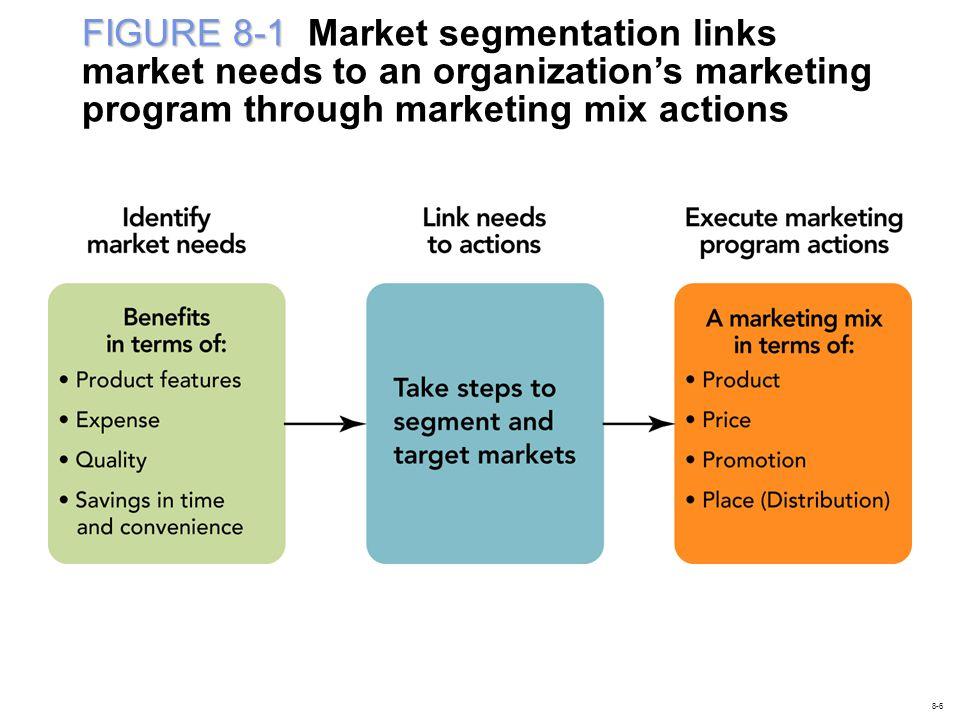 FIGURE 8-1 FIGURE 8-1 Market segmentation links market needs to an organizations marketing program through marketing mix actions 8-6