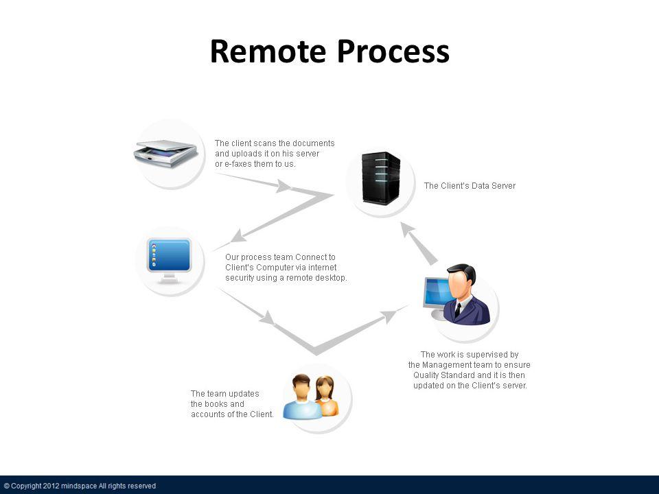 Remote Process