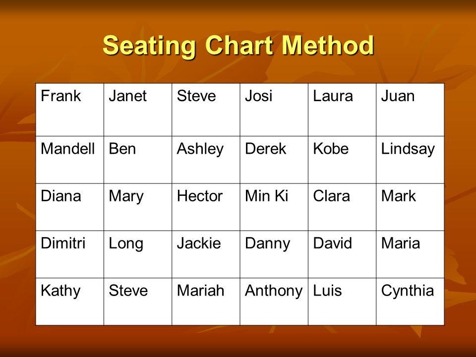 Seating Chart Method FrankJanetSteveJosiLauraJuan MandellBenAshleyDerekKobeLindsay DianaMaryHectorMin KiClaraMark DimitriLongJackieDannyDavidMaria Kat