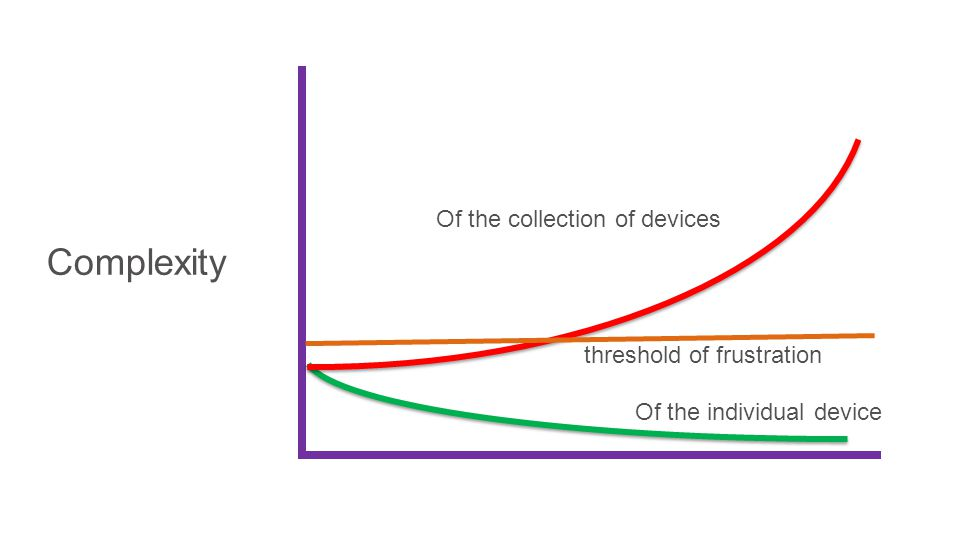 Complexity Of the individual device Of the collection of devices threshold of frustration
