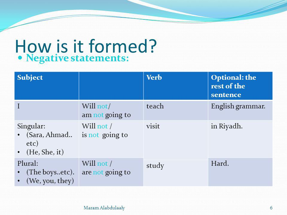 How is it formed? Negative statements: SubjectVerbOptional: the rest of the sentence IWill not/ am not going to teachEnglish grammar. Singular: (Sara,