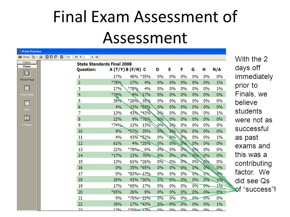 Final Exam Assessment of Assessment With the 2 days off immediately prior to Finals, we believe students were not as successful as past exams and this was a contributing factor.
