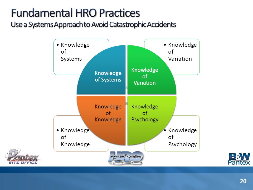 Knowledge of Psychology Knowledge of Knowledge Knowledge of Variation Knowledge of Systems HRO Practice #1 Manage the System, Not the Parts HRO Practi