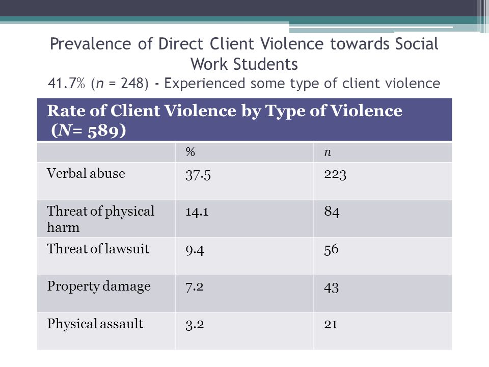 Prevalence of Direct Client Violence towards Social Work Students 41.7% (n = 248) - Experienced some type of client violence Rate of Client Violence by Type of Violence (N= 589) %n Verbal abuse37.5223 Threat of physical harm 14.184 Threat of lawsuit9.456 Property damage7.243 Physical assault3.221
