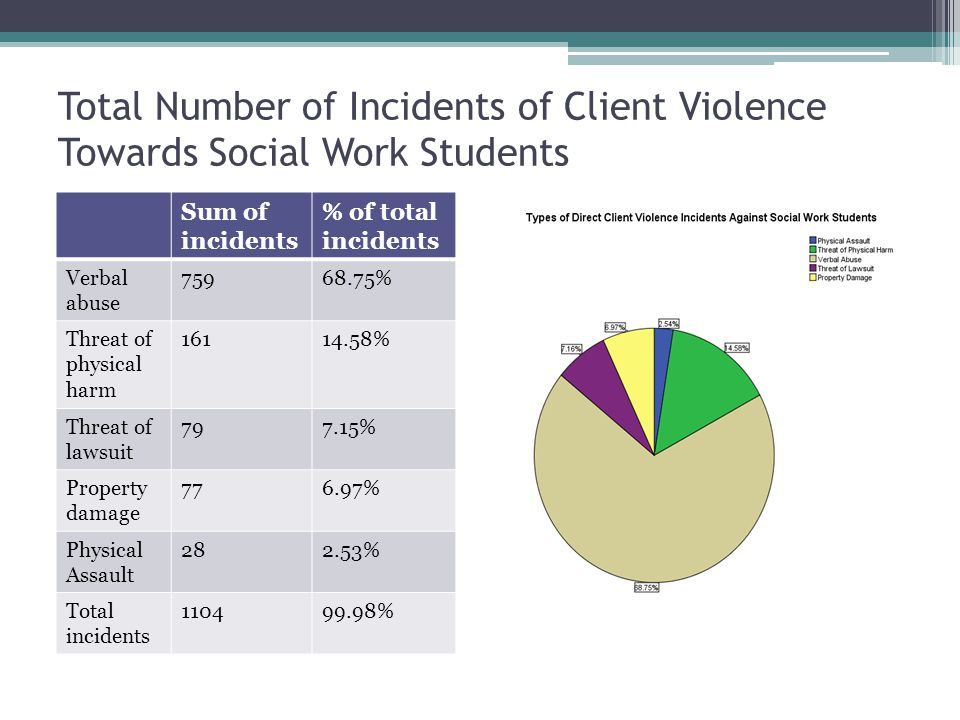 Total Number of Incidents of Client Violence Towards Social Work Students Sum of incidents % of total incidents Verbal abuse 75968.75% Threat of physical harm 16114.58% Threat of lawsuit 797.15% Property damage 776.97% Physical Assault 282.53% Total incidents 110499.98%