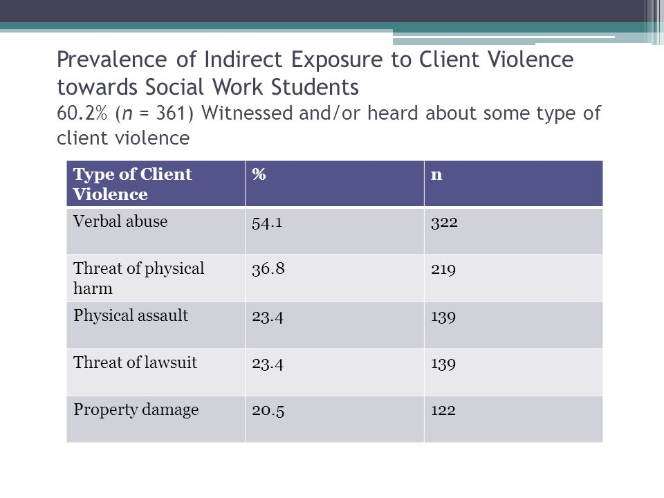 Prevalence of Indirect Exposure to Client Violence towards Social Work Students 60.2% (n = 361) Witnessed and/or heard about some type of client violence Type of Client Violence %n Verbal abuse54.1322 Threat of physical harm 36.8219 Physical assault23.4139 Threat of lawsuit23.4139 Property damage20.5122