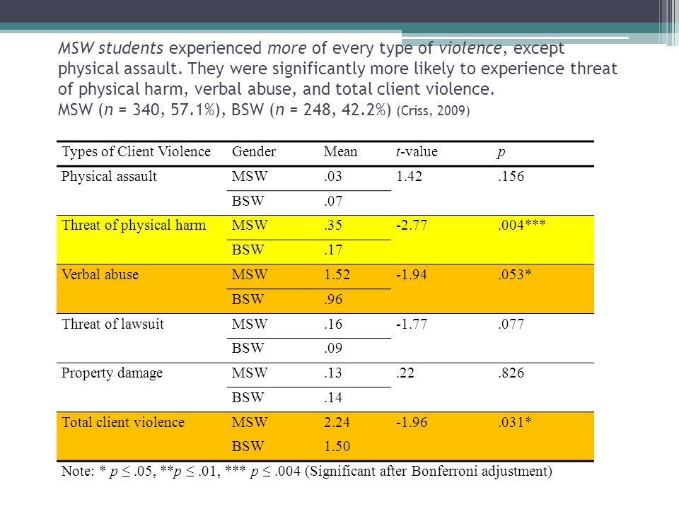MSW students experienced more of every type of violence, except physical assault. They were significantly more likely to experience threat of physical