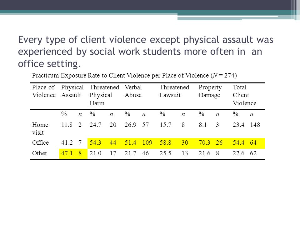 Every type of client violence except physical assault was experienced by social work students more often in an office setting. Practicum Exposure Rate