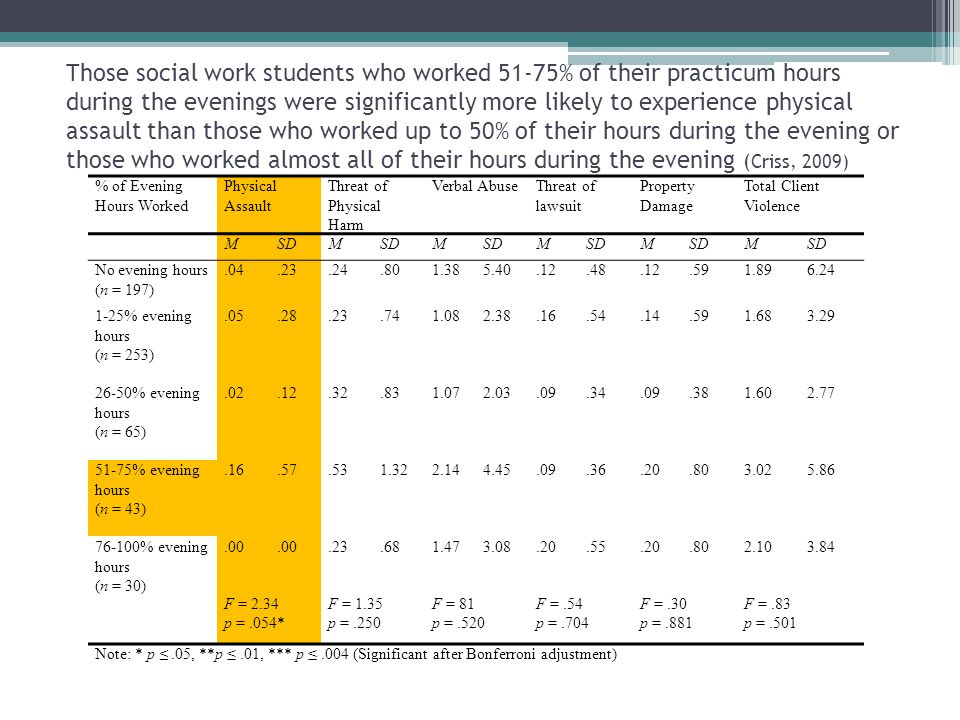 Those social work students who worked 51-75% of their practicum hours during the evenings were significantly more likely to experience physical assault than those who worked up to 50% of their hours during the evening or those who worked almost all of their hours during the evening ( Criss, 2009) % of Evening Hours Worked Physical Assault Threat of Physical Harm Verbal AbuseThreat of lawsuit Property Damage Total Client Violence MSDM M M M M No evening hours (n = 197).04.23.24.801.385.40.12.48.12.591.896.24 1-25% evening hours (n = 253).05.28.23.741.082.38.16.54.14.591.683.29 26-50% evening hours (n = 65).02.12.32.831.072.03.09.34.09.381.602.77 51-75% evening hours (n = 43).16.57.531.322.144.45.09.36.20.803.025.86 76-100% evening hours (n = 30).00.23.681.473.08.20.55.20.802.103.84 F = 2.34F = 1.35F = 81F =.54F =.30F =.83 p =.054*p =.250p =.520p =.704p =.881p =.501 Note: * p.05, **p.01, *** p.004 (Significant after Bonferroni adjustment)