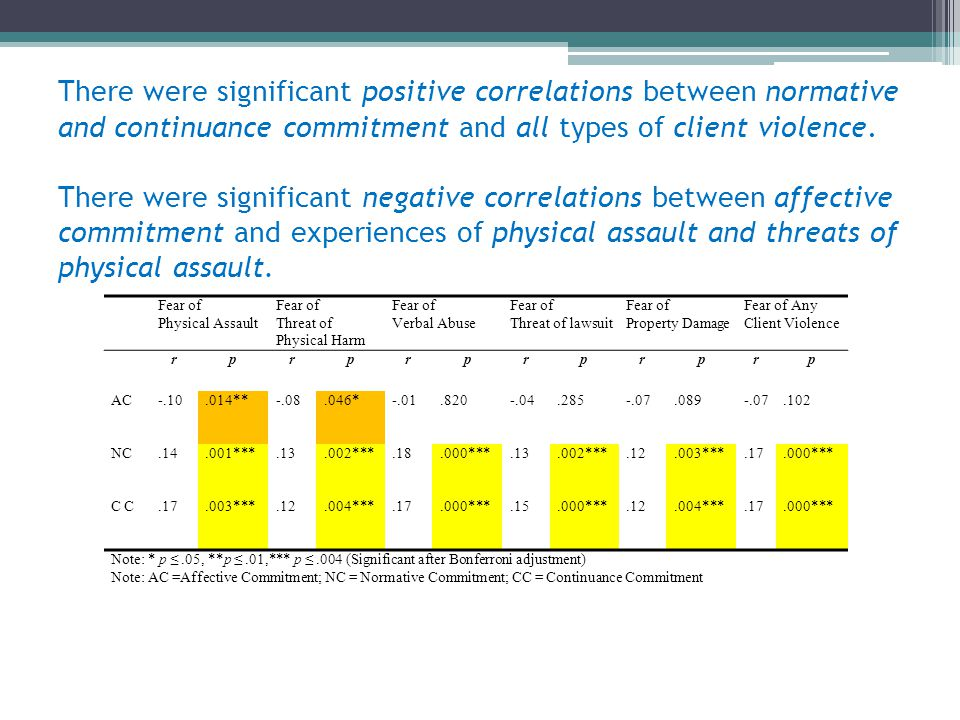 There were significant positive correlations between normative and continuance commitment and all types of client violence. There were significant neg