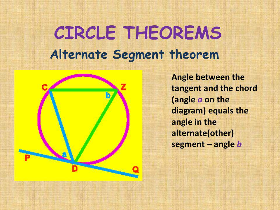 CIRCLE THEOREMS Alternate Segment theorem Angle between the tangent and the chord (angle a on the diagram) equals the angle in the alternate(other) se