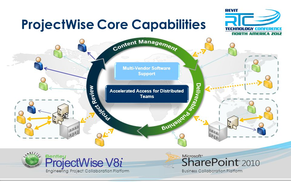 ProjectWise Core Capabilities Multi-Vendor Software Support Accelerated Access for Distributed Teams Business Collaboration PlatformEngineering Project Collaboration Platform ProjectWise V8 i