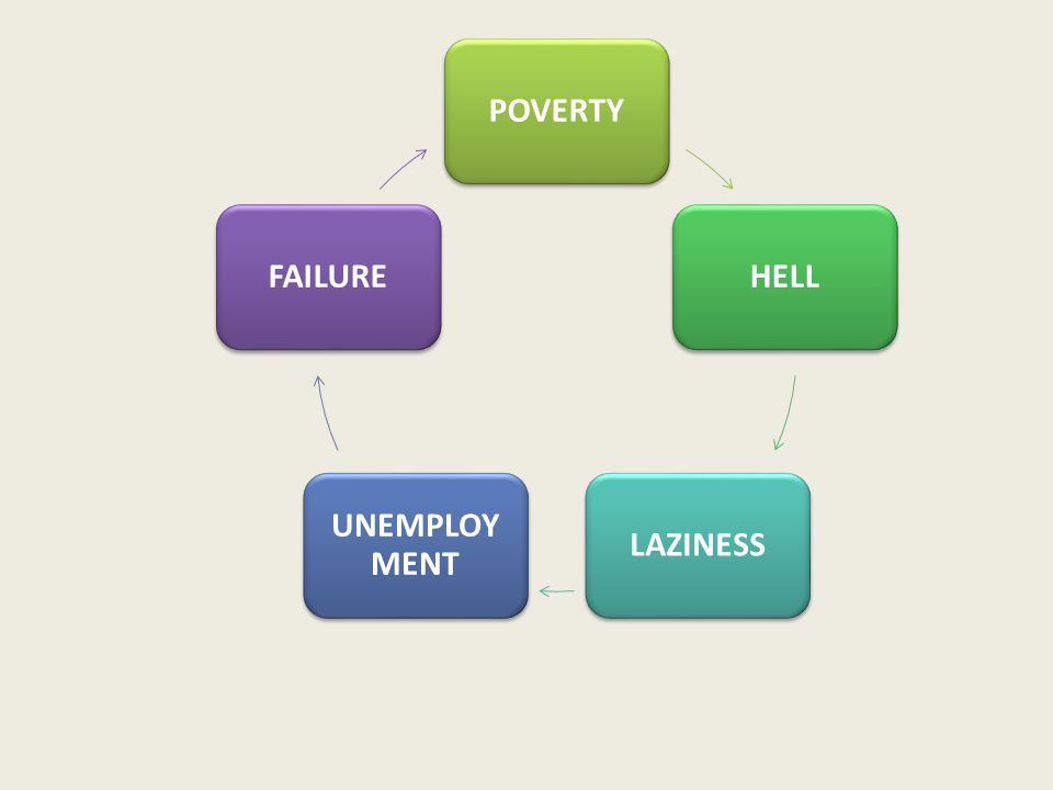 POVERTYHELLLAZINESS UNEMPLOY MENT FAILURE