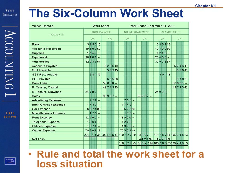 Chapter 8.1 The Six-Column Work Sheet Rule and total the work sheet for a loss situation Net Loss 3